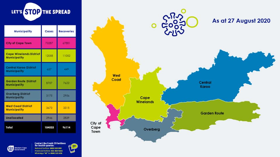 Western Cape has 4578 active cases of COVID-19